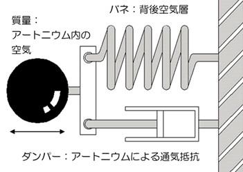 アートニウムの吸音メカニズム