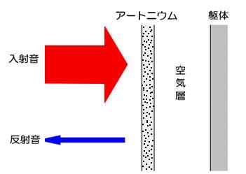 アートニウムの使用方法